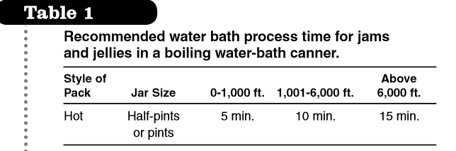 Follow these guidelines when canning by the water bath method.